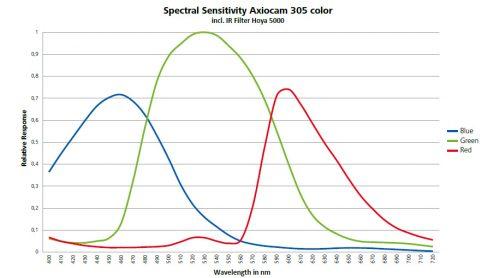 Empfindlcihkeitsspektrum Axiocam 305 color